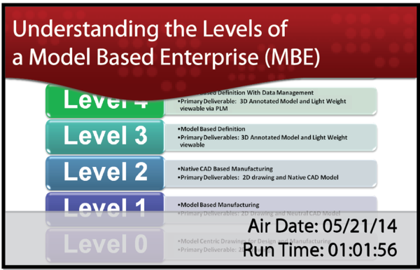 MBE Levels