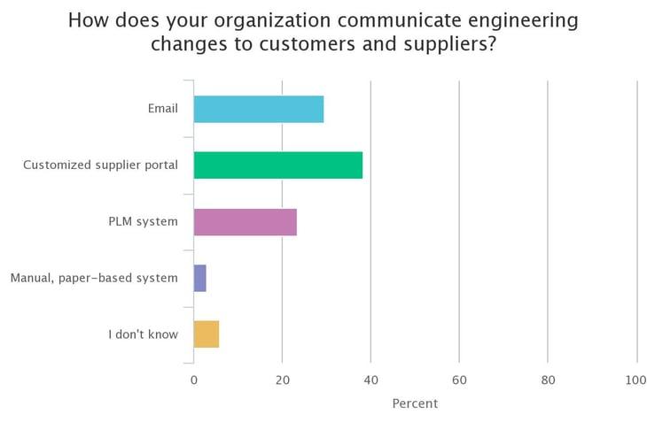 ITI-poll-EC-formats.jpeg
