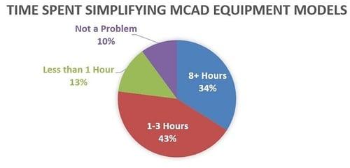 CAD-Simplification-Plant-Process