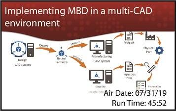 CADIQ-MBD-multiCAD-2019