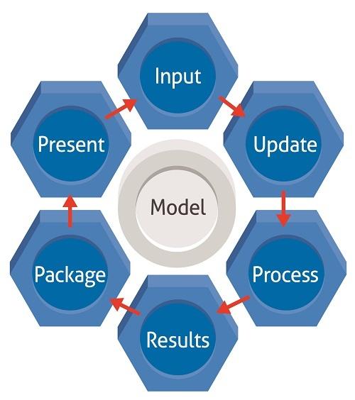 LIMM-process