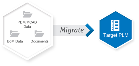 Migrate Legacy data to PLM