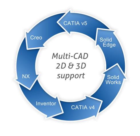Legacy CAD data migration
