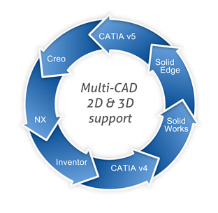 Inventor Solid Edge SolidWorks to CATIA
