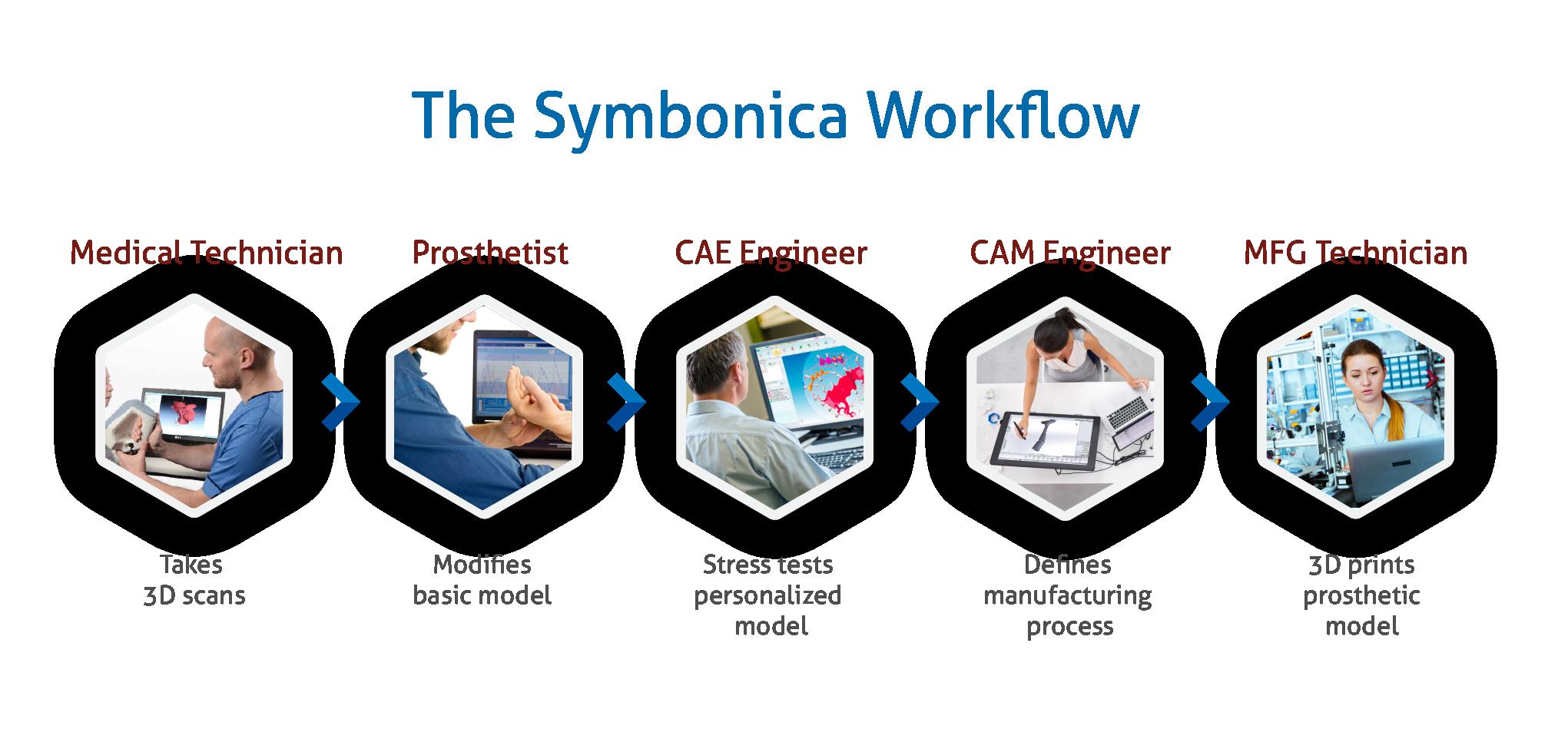 Symbionica work flow