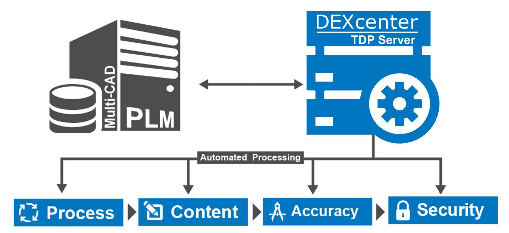 DEXcenter-TDP-Server.jpg
